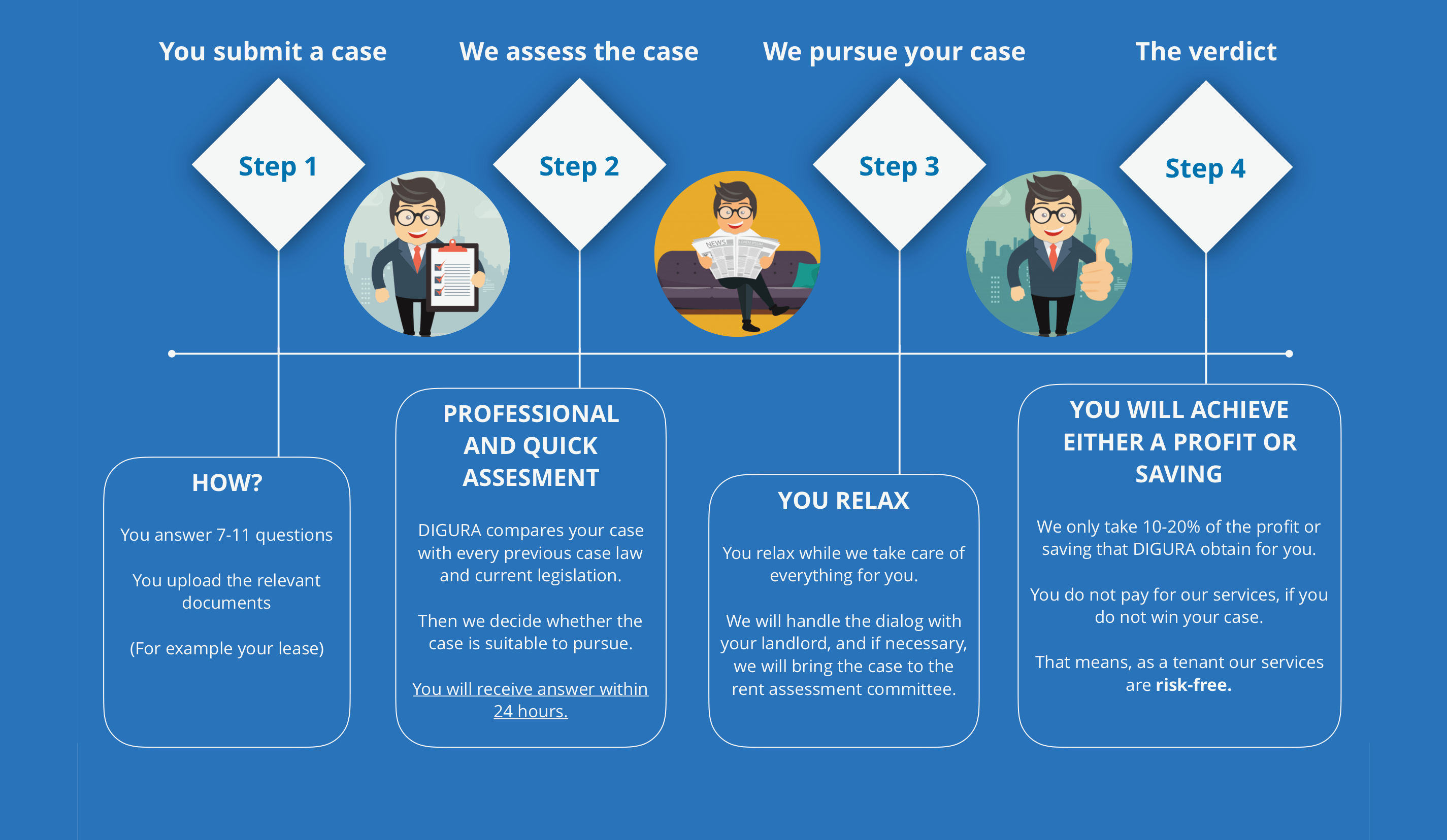 How your case is handled by DIGURA